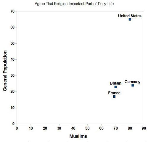 religion-us-vs-eu