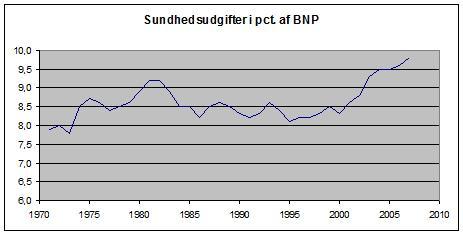 Sundhedsudgifter, pct. af BNP