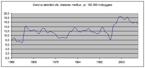 diabetes dødsfald