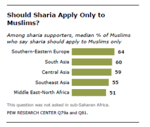 Sharia apply only to muslims