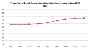 Internet subscribers