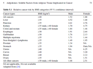 Relative cancer risk by BMI