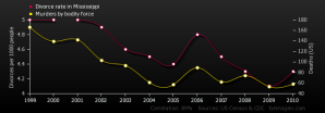 divorce-rate-in-mississippi_murders-by-bodily-force